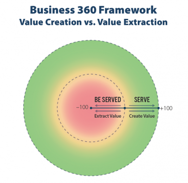 Business 360 Framework - value creation vs value extraction
